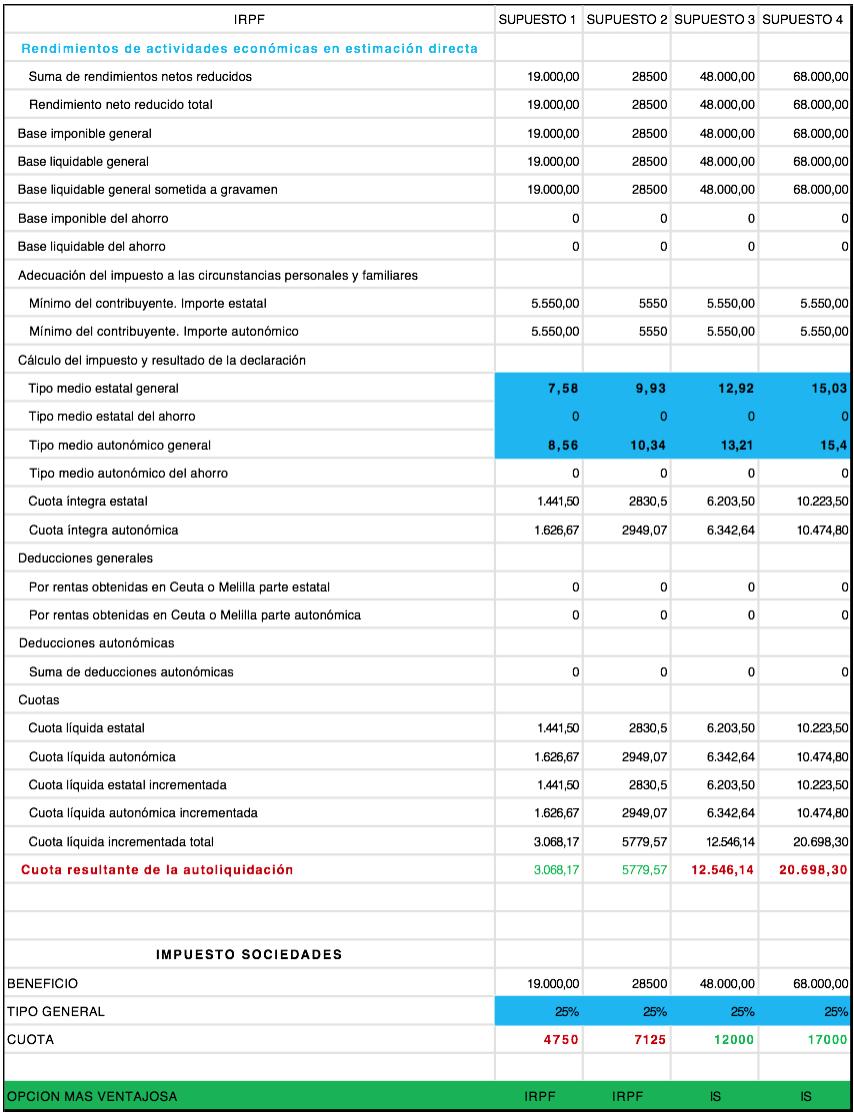 Tabla IRPF Impuesto de Sociedades